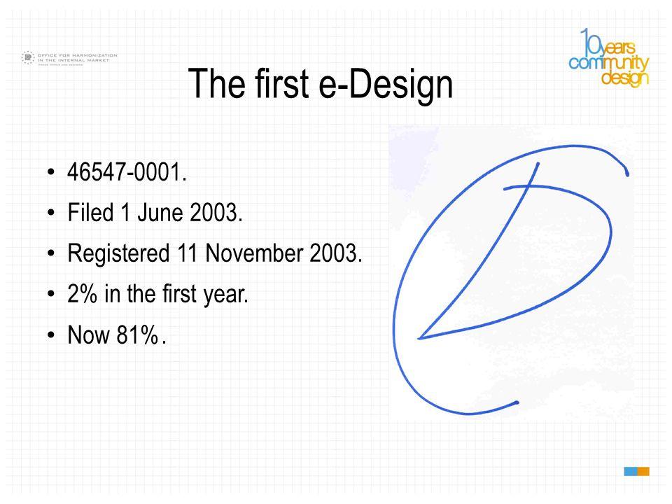 Designers … Most productive.Jean-Michel Le Broussois: 2,314.