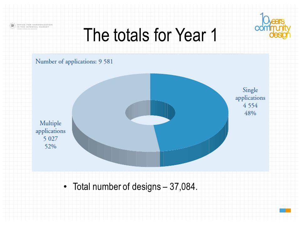 Applicant nationalities in Year 1 Applications: DE, GB, IT, US, FR. Designs: DE, IT, US, UK, FR.