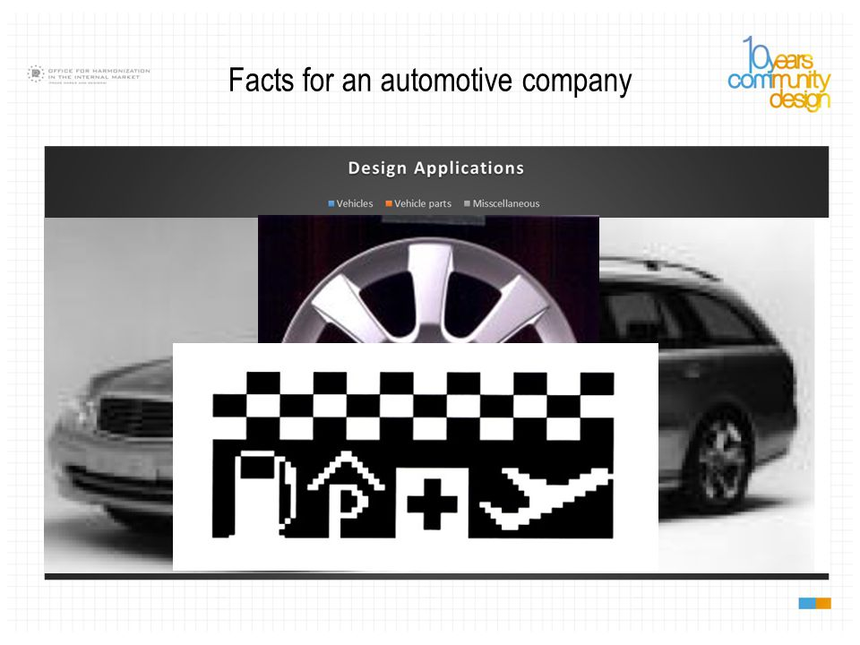 Facts for an automotive company