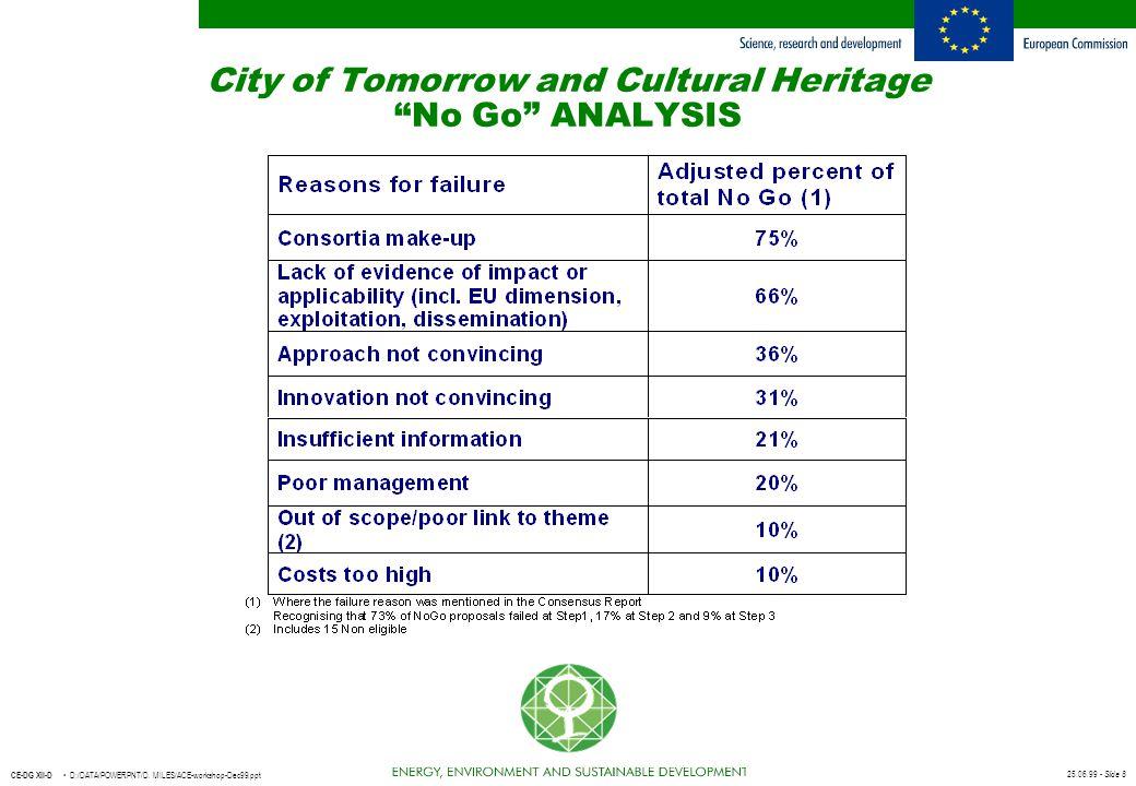 "25.06.99 - Slide 8 CE-DG XII-D D:/DATA/POWERPNT/D. MILES/ACE-workshop-Dec99.ppt City of Tomorrow and Cultural Heritage ""No Go"" ANALYSIS"
