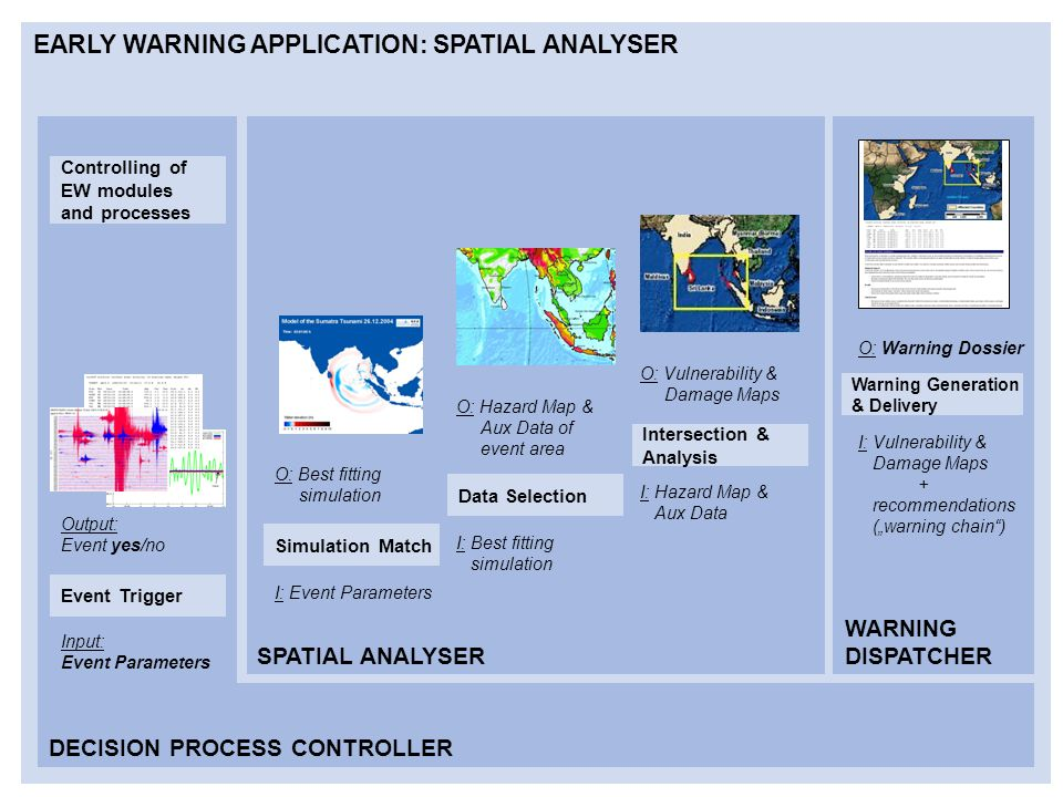 "EARLY WARNING APPLICATION: SPATIAL ANALYSER DECISION PROCESS CONTROLLER SPATIAL ANALYSER WARNING DISPATCHER Simulation Match Data Selection Intersection & Analysis Warning Generation & Delivery Input: Event Parameters Output: Event yes/no I: Event Parameters O: Best fitting simulation I: Best fitting simulation O: Hazard Map & Aux Data of event area I: Hazard Map & Aux Data O: Vulnerability & Damage Maps I: Vulnerability & Damage Maps + recommendations (""warning chain ) O: Warning Dossier Event Trigger Controlling of EW modules and processes"