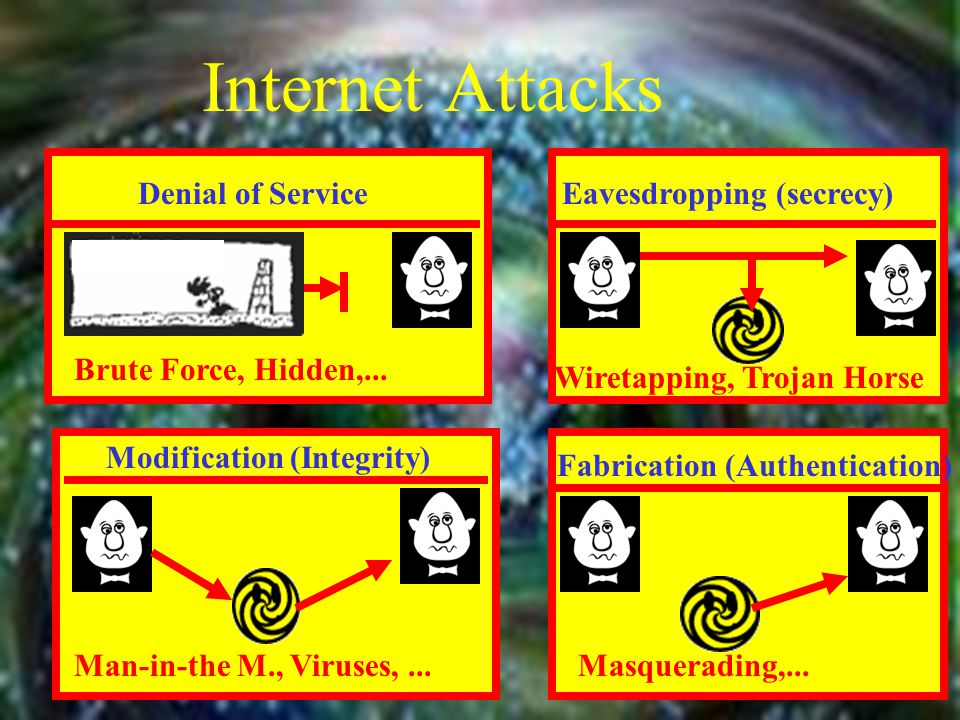 Internet Attacks Denial of ServiceEavesdropping (secrecy) Modification (Integrity) Fabrication (Authentication) Brute Force, Hidden,... Wiretapping, T