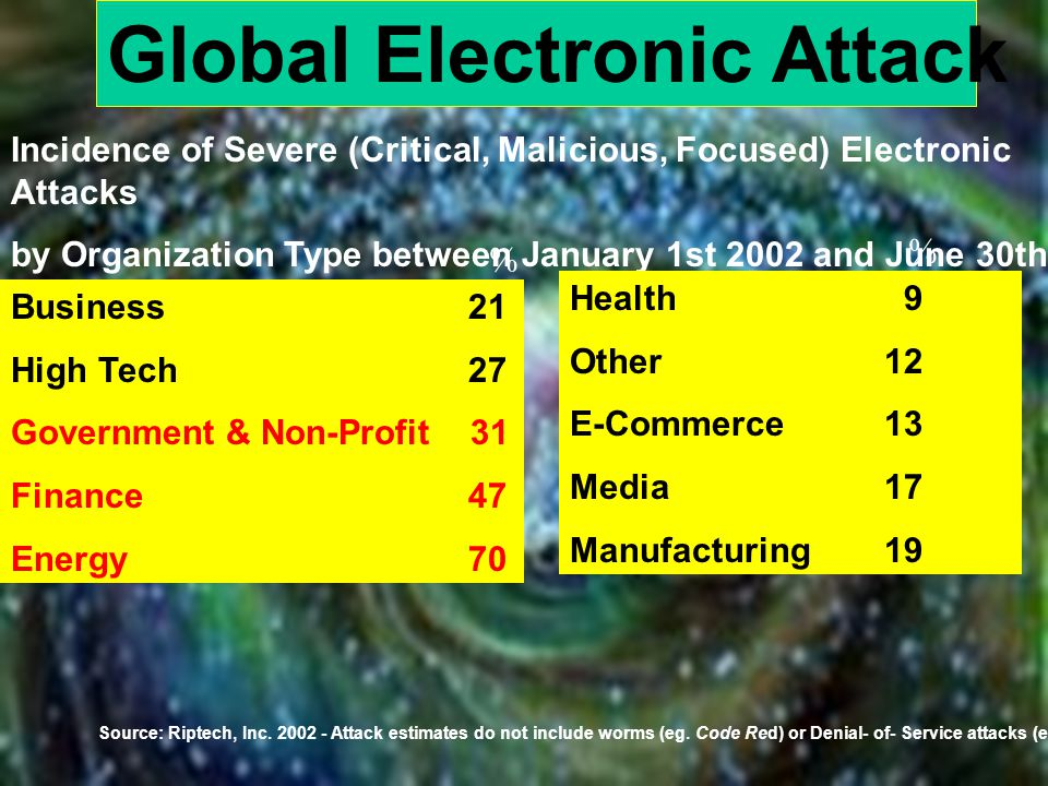 Incidence of Severe (Critical, Malicious, Focused) Electronic Attacks by Organization Type between January 1st 2002 and June 30th 2002 Global Electronic Attack Health 9 Other12 E-Commerce 13 Media17 Manufacturing19 Business 21 High Tech 27 Government & Non-Profit 31 Finance 47 Energy 70 Source: Riptech, Inc.