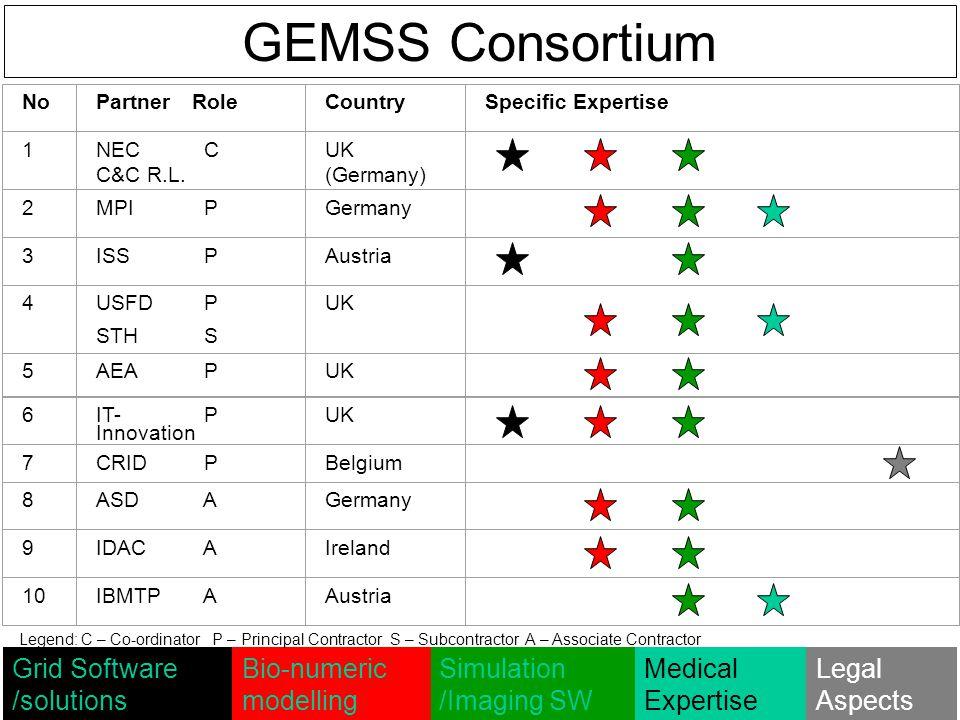 GEMSS Consortium NoPartnerRoleCountrySpecific Expertise 1NEC C C&C R.L.