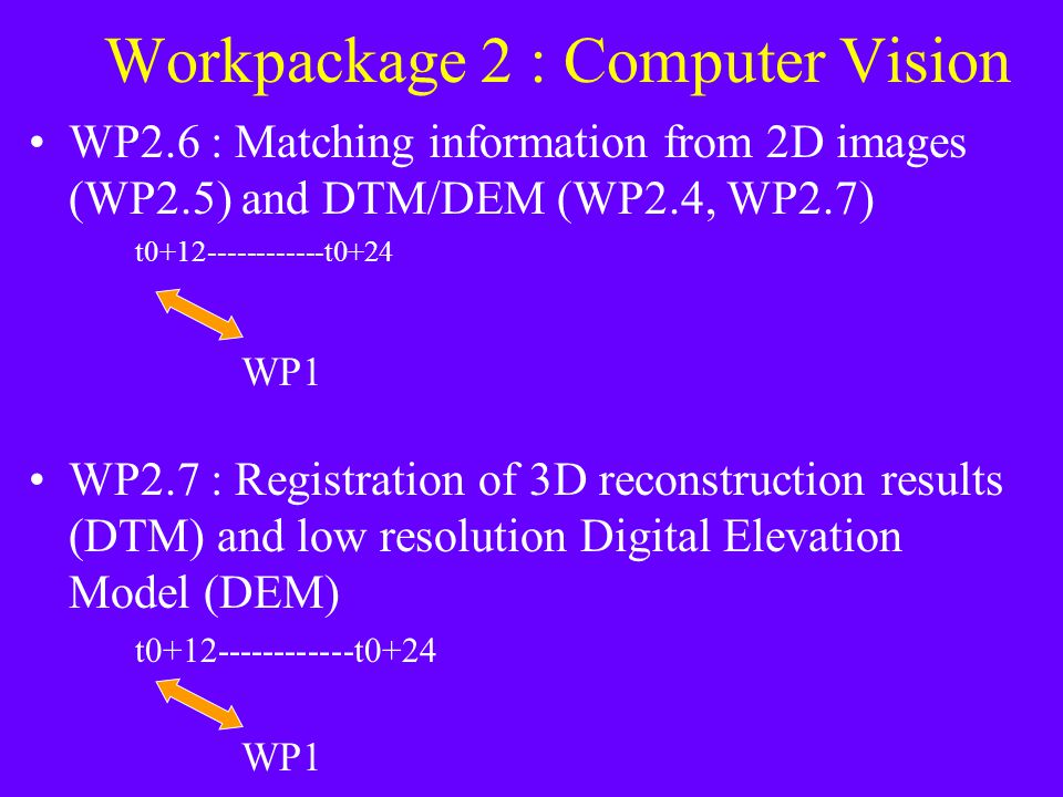 Workpackage 2 : Computer Vision WP2.6 : Matching information from 2D images (WP2.5) and DTM/DEM (WP2.4, WP2.7) t0+12------------t0+24 WP1 WP2.7 : Registration of 3D reconstruction results (DTM) and low resolution Digital Elevation Model (DEM) t0+12------------t0+24 WP1