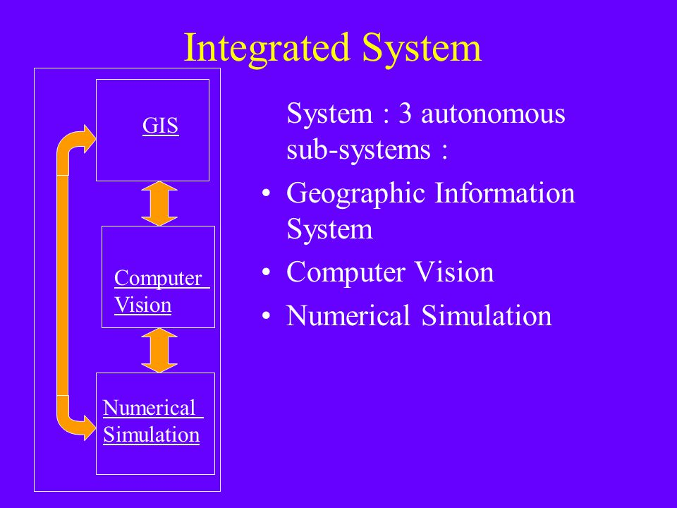 Integrated System System : 3 autonomous sub-systems : Geographic Information System Computer Vision Numerical Simulation GIS Computer Vision Numerical Simulation