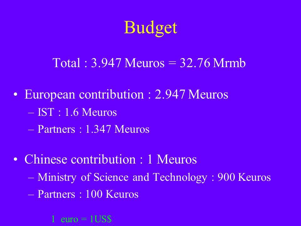 Budget Total : 3.947 Meuros = 32.76 Mrmb European contribution : 2.947 Meuros –IST : 1.6 Meuros –Partners : 1.347 Meuros Chinese contribution : 1 Meuros –Ministry of Science and Technology : 900 Keuros –Partners : 100 Keuros 1 euro = 1US$