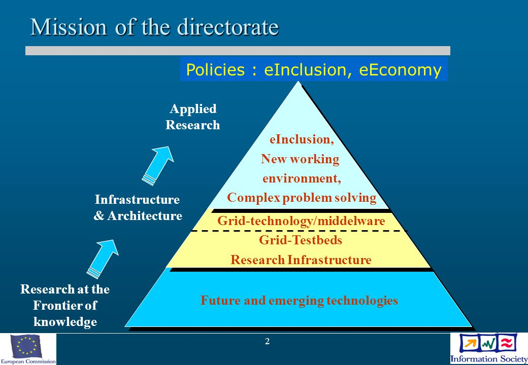 2 Future and emerging technologies Grid-technology/middelware Grid-Testbeds Research Infrastructure eInclusion, New working environment, Complex problem solving Mission of the directorate Applied Research Infrastructure & Architecture Research at the Frontier of knowledge Policies : eInclusion, eEconomy