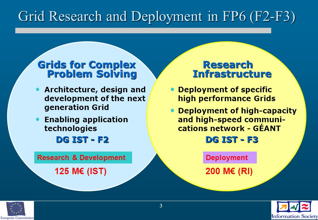 3 Grid Research and Deployment in FP6 (F2-F3) Grids for Complex Problem Solving Architecture, design and development of the next generation Grid Enabling application technologies DG IST - F2 DG IST - F2 Research Infrastructure Deployment of specific high performance Grids Deployment of high-capacity and high-speed communi- cations network - GÉANT DG IST - F3 Research & DevelopmentDeployment 125 M€ (IST)200 M€ (RI)