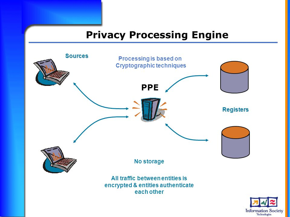 Sources No storage All traffic between entities is encrypted & entities authenticate each other Registers PPE Privacy Processing Engine Processing is based on Cryptographic techniques