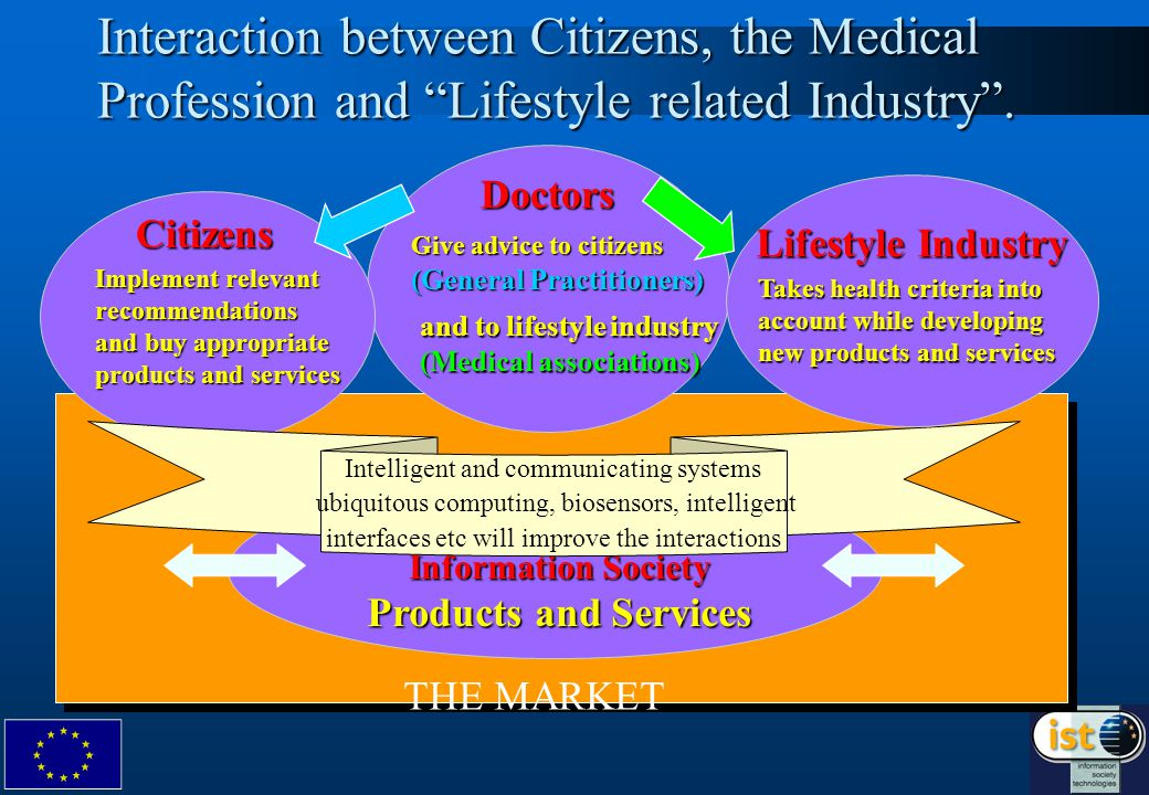 6 Doctors Citizens Interaction between Citizens, the Medical Profession and Lifestyle related Industry .