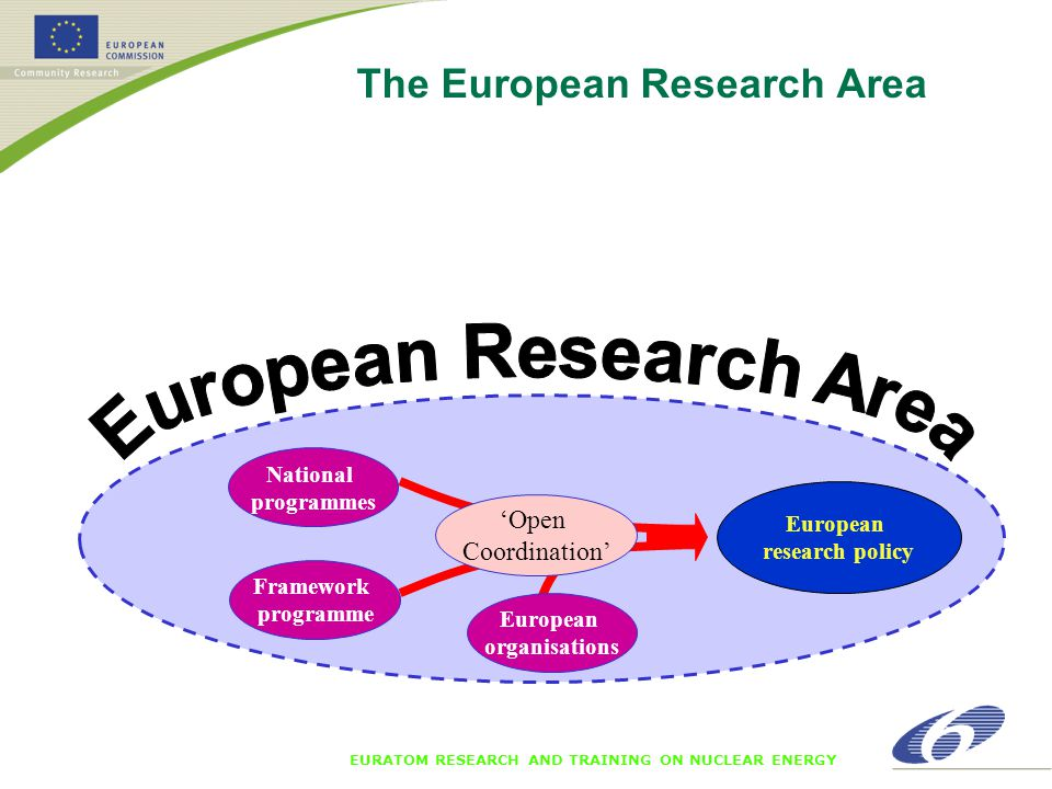 EURATOM RESEARCH AND TRAINING ON NUCLEAR ENERGY European research policy National programmes 'Open Coordination' Framework programme European organisations The European Research Area