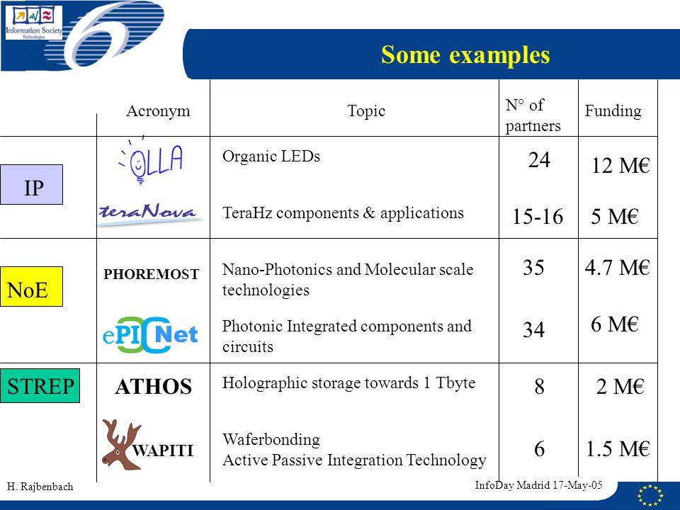H. Rajbenbach Some examples IP NoE Organic LEDs TeraHz components & applications PHOREMOST STREP Net Topic N° of partners FundingAcronym 15-165 M€ 12
