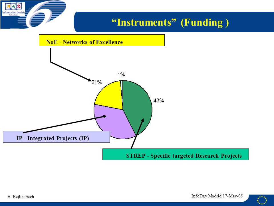 Instruments (Funding ) NoE - Networks of Excellence H.