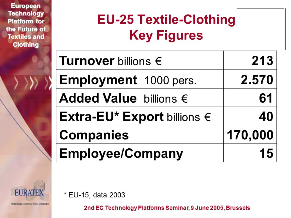 European Technology Platform for the Future of Textiles and Clothing 2nd EC Technology Platforms Seminar, 9 June 2005, Brussels October 2003 EC Communication: Textile & Clothing Industry - key industrial sector for enlarged European Union (4% of industrial output, 8% of industrial Employment in EU-25) T/C High Level Group (since March 2004) – holistic approach to long-term industry transformation & competitiveness (R&D, innovation, education, IPR protection, legislative framework, trade…) Major R&D recommendation: Set-up of European Technology Platform to fight research fragmentation in Europe and to develop a long-term research & innovation agenda for the sector October 2004: EC Communication in response to HLG recommendations – Favourable view on establishment of Textile Technology Platform Rationale & Background of the European Technology Platform