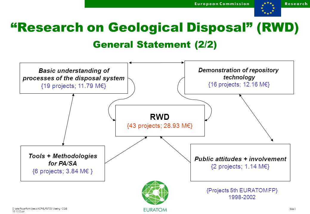 D:\data\PowerPoint\Maravic\NCP-EURATOM Meeting - CCAB 16.10.02.ppt Slide 3 Research on Geological Disposal (RWD) General Statement (2/2) Basic understanding of processes of the disposal system {19 projects; 11.79 M€} Tools + Methodologies for PA/SA {6 projects; 3.84 M€ } RWD {43 projects; 28.93 M€} Demonstration of repository technology {16 projects; 12.16 M€} Public attitudes + involvement {2 projects; 1.14 M€} {Projects 5th EURATOM FP} 1998-2002