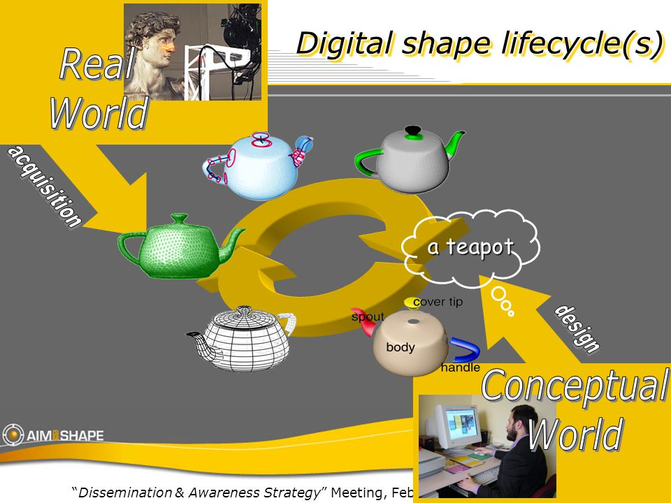 Dissemination & Awareness Strategy Meeting, Feb 15-16, 2006, Luxembourg Digital shape lifecycle(s) a teapot