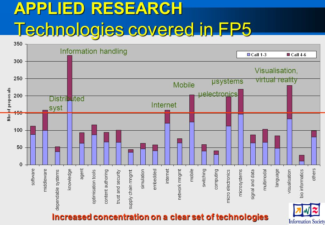 12 APPLIED RESEARCH Technologies covered in FP5 Visualisation, virtual reality µsystems µelectronics Mobile Internet Information handling Distributed