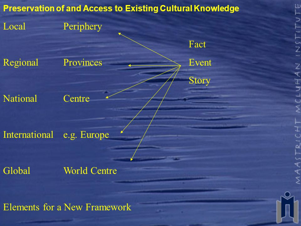 Preservation of and Access to Existing Cultural Knowledge LocalPeriphery Fact Regional Provinces Event Story National Centre International e.g.