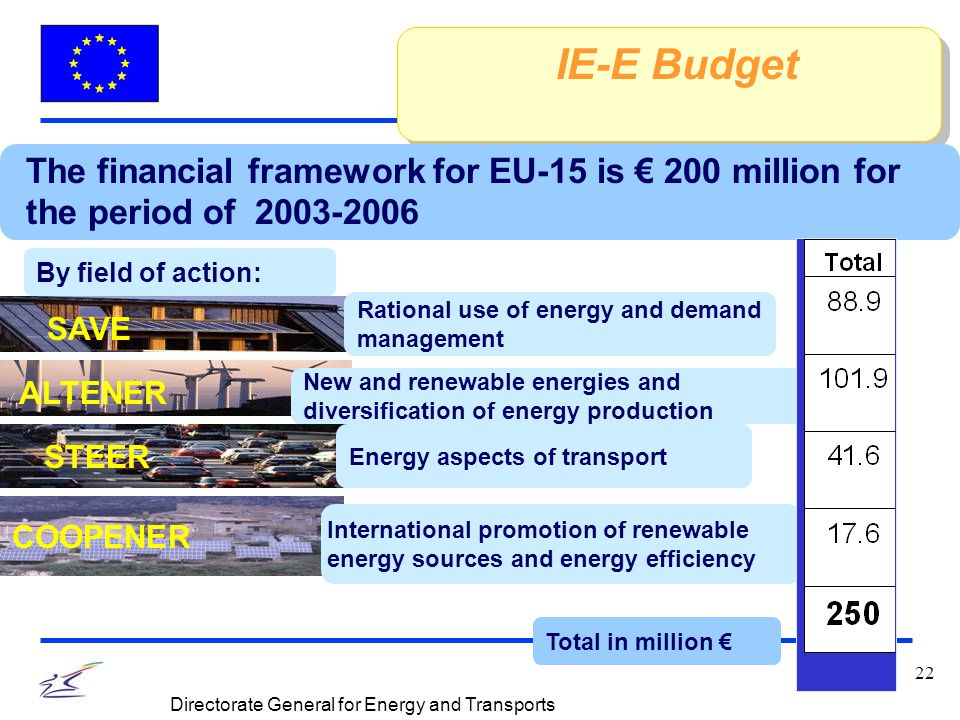 22 Directorate General for Energy and Transports IE-E Budget The financial framework for EU-15 is € 200 million for the period of 2003-2006 Rational use of energy and demand management New and renewable energies and diversification of energy production Energy aspects of transport International promotion of renewable energy sources and energy efficiency Total in million € By field of action: SAVE ALTENER STEER COOPENER