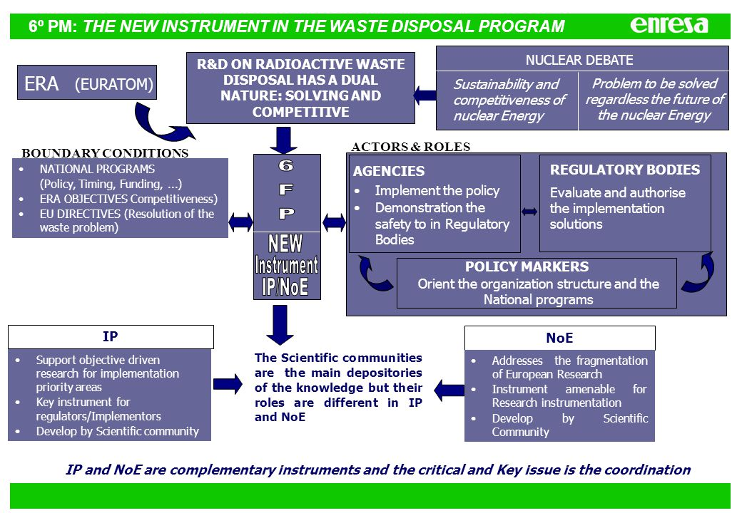 6º PM: THE NEW INSTRUMENT IN THE WASTE DISPOSAL PROGRAM ERA (EURATOM) R&D ON RADIOACTIVE WASTE DISPOSAL HAS A DUAL NATURE: SOLVING AND COMPETITIVE NUCLEAR DEBATE Sustainability and competitiveness of nuclear Energy Problem to be solved regardless the future of the nuclear Energy NATIONAL PROGRAMS (Policy, Timing, Funding,...) ERA OBJECTIVES Competitiveness) EU DIRECTIVES (Resolution of the waste problem) AGENCIES REGULATORY BODIES POLICY MARKERS BOUNDARY CONDITIONS Implement the policy Demonstration the safety to in Regulatory Bodies Evaluate and authorise the implementation solutions Orient the organization structure and the National programs ACTORS & ROLES IP NoE Support objective driven research for implementation priority areas Key instrument for regulators/Implementors Develop by Scientific community The Scientific communities are the main depositories of the knowledge but their roles are different in IP and NoE Addresses the fragmentation of European Research Instrument amenable for Research instrumentation Develop by Scientific Community IP and NoE are complementary instruments and the critical and Key issue is the coordination