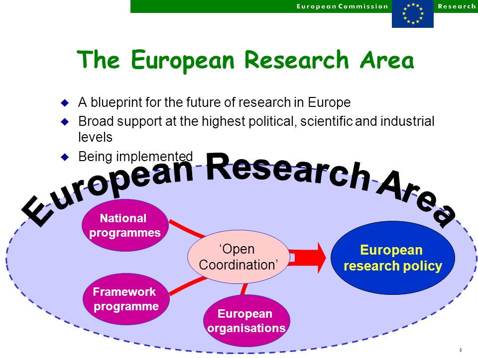 3 European research policy The European Research Area u A blueprint for the future of research in Europe u Broad support at the highest political, scientific and industrial levels u Being implemented National programmes 'Open Coordination' Framework programme European organisations