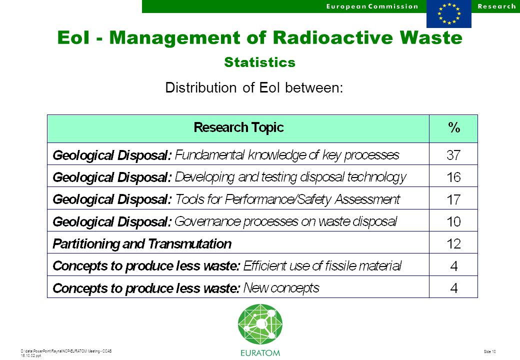 D:\data\PowerPoint\Raynal\NCP-EURATOM Meeting - CCAB 16.10.02.ppt Slide 10 EoI - Management of Radioactive Waste Statistics Distribution of EoI between: