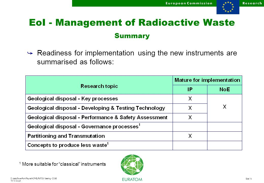 D:\data\PowerPoint\Raynal\NCP-EURATOM Meeting - CCAB 16.10.02.ppt Slide 14 EoI - Management of Radioactive Waste Summary å Readiness for implementatio