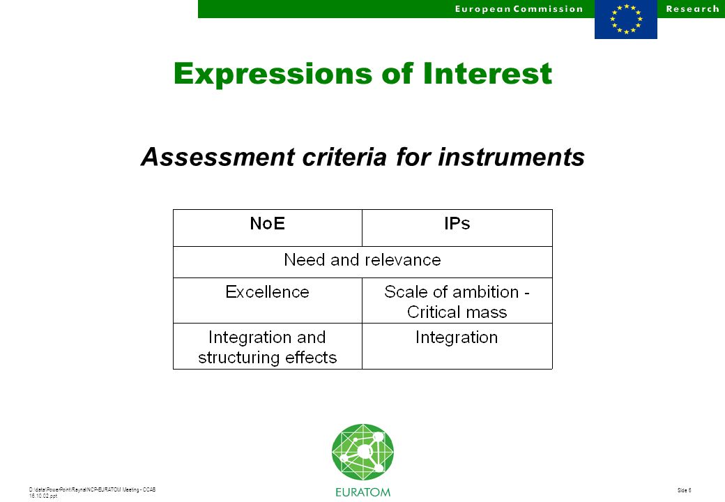 D:\data\PowerPoint\Raynal\NCP-EURATOM Meeting - CCAB 16.10.02.ppt Slide 6 Expressions of Interest Assessment criteria for instruments