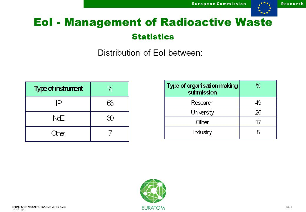 D:\data\PowerPoint\Raynal\NCP-EURATOM Meeting - CCAB 16.10.02.ppt Slide 20 EoI - Radiation Protection Topics not suitable for use of new instruments u Natural sources of radiation u Risk management