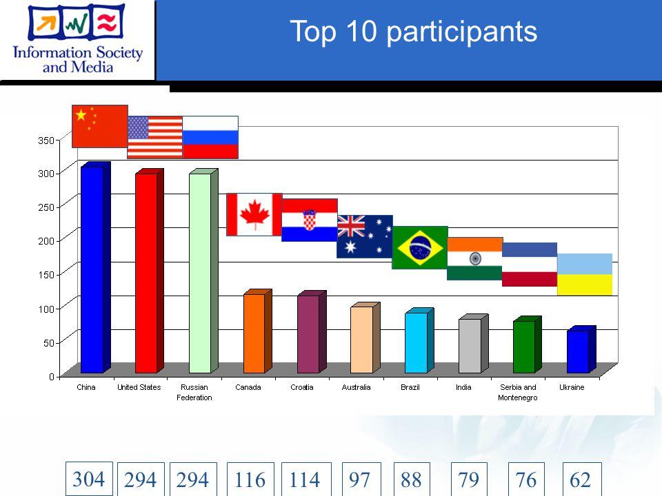 Top 10 participants 304 294 1161149779766288