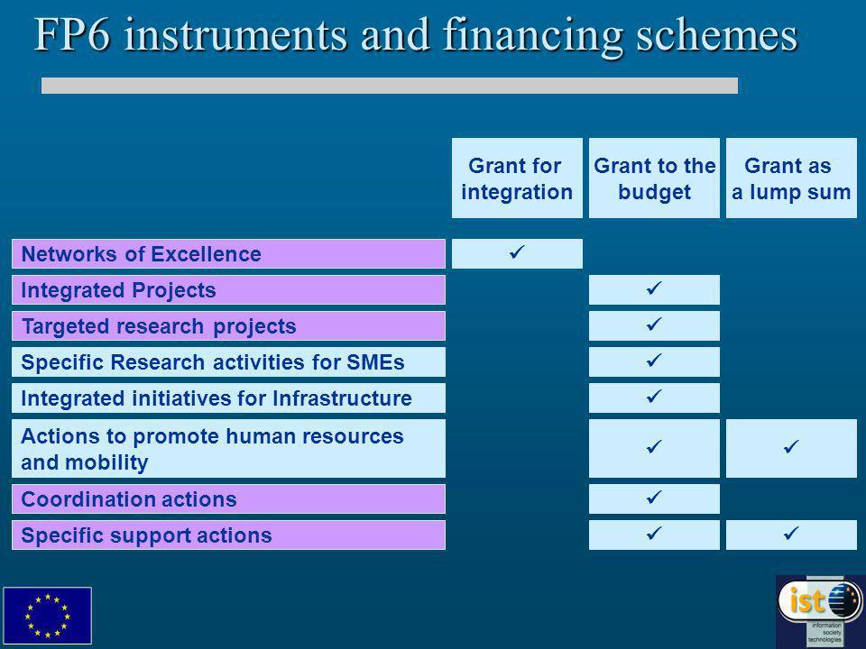Outline of presentation FP6 instruments: overview FP6 instruments: overview Integrated Projects Integrated Projects Specific Targeted Research projects Specific Targeted Research projects