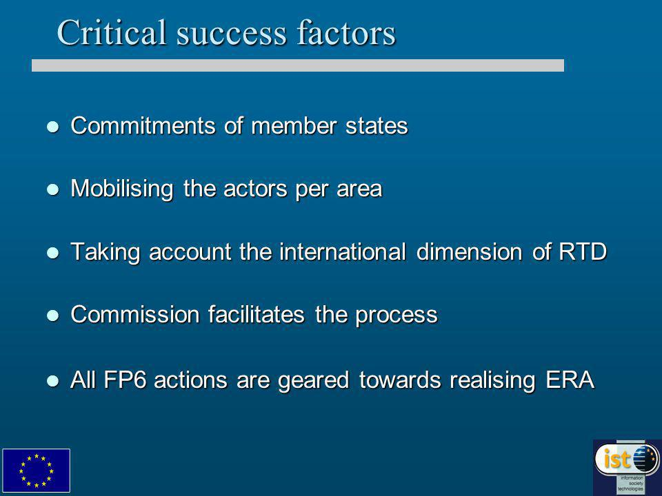 Critical success factors Commitments of member states Commitments of member states Mobilising the actors per area Mobilising the actors per area Taking account the international dimension of RTD Taking account the international dimension of RTD Commission facilitates the process Commission facilitates the process All FP6 actions are geared towards realising ERA All FP6 actions are geared towards realising ERA