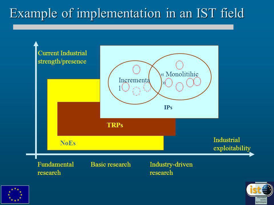 IST in Fp6 Preparing for FP6, net steps K. Rouhana DG INFSO, IST programme