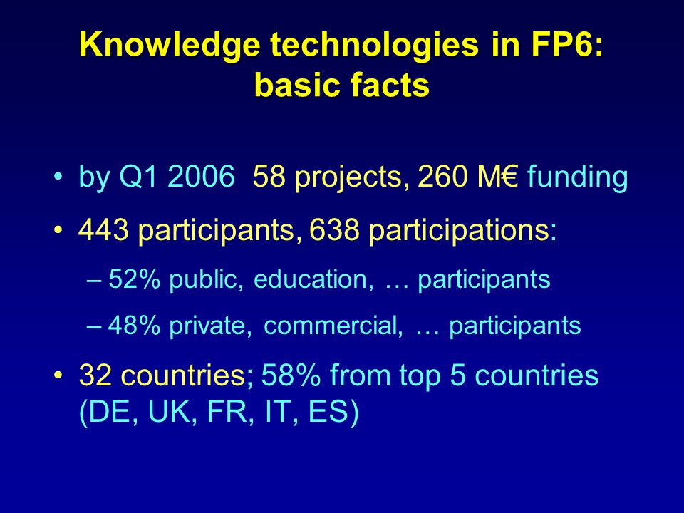Knowledge technologies in FP6: basic facts by Q1 2006 58 projects, 260 M€ funding 443 participants, 638 participations: –52% public, education, … participants –48% private, commercial, … participants 32 countries; 58% from top 5 countries (DE, UK, FR, IT, ES)