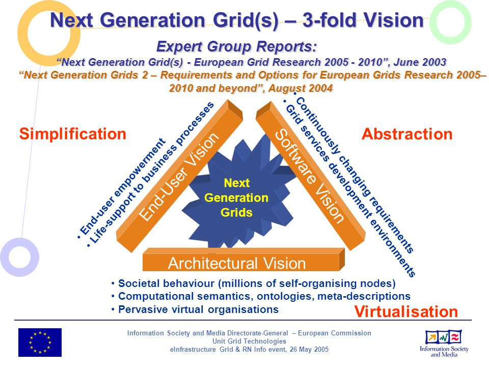 Information Society and Media Directorate-General – European Commission Unit Grid Technologies eInfrastructure Grid & RN Info event, 26 May 2005 Next