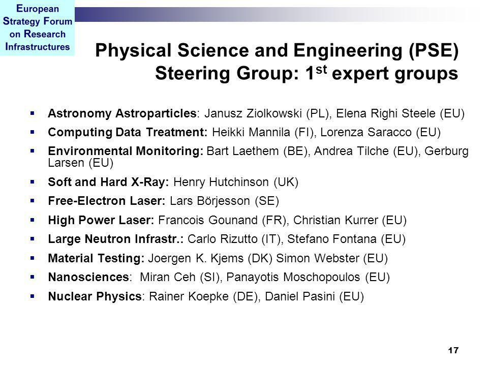 17 Physical Science and Engineering (PSE) Steering Group: 1 st expert groups  Astronomy Astroparticles: Janusz Ziolkowski (PL), Elena Righi Steele (EU)  Computing Data Treatment: Heikki Mannila (FI), Lorenza Saracco (EU)  Environmental Monitoring: Bart Laethem (BE), Andrea Tilche (EU), Gerburg Larsen (EU)  Soft and Hard X-Ray: Henry Hutchinson (UK)  Free-Electron Laser: Lars Börjesson (SE)  High Power Laser: Francois Gounand (FR), Christian Kurrer (EU)  Large Neutron Infrastr.: Carlo Rizutto (IT), Stefano Fontana (EU)  Material Testing: Joergen K.
