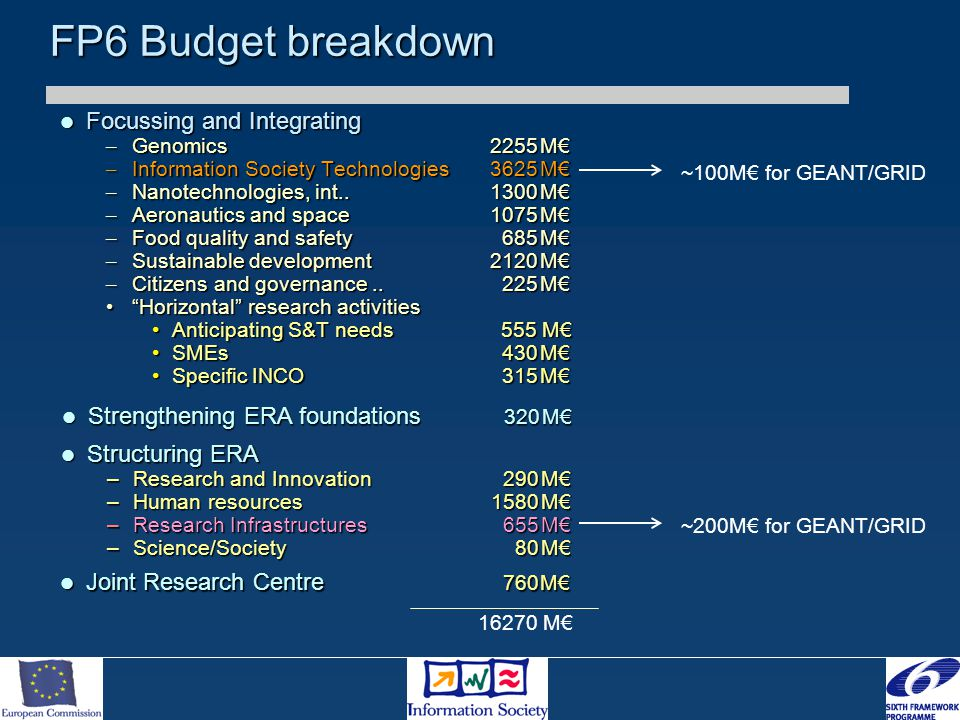 FP6 Budget breakdown Focussing and Integrating Focussing and Integrating – Genomics 2255M€ – Information Society Technologies3625M€ – Nanotechnologies, int..