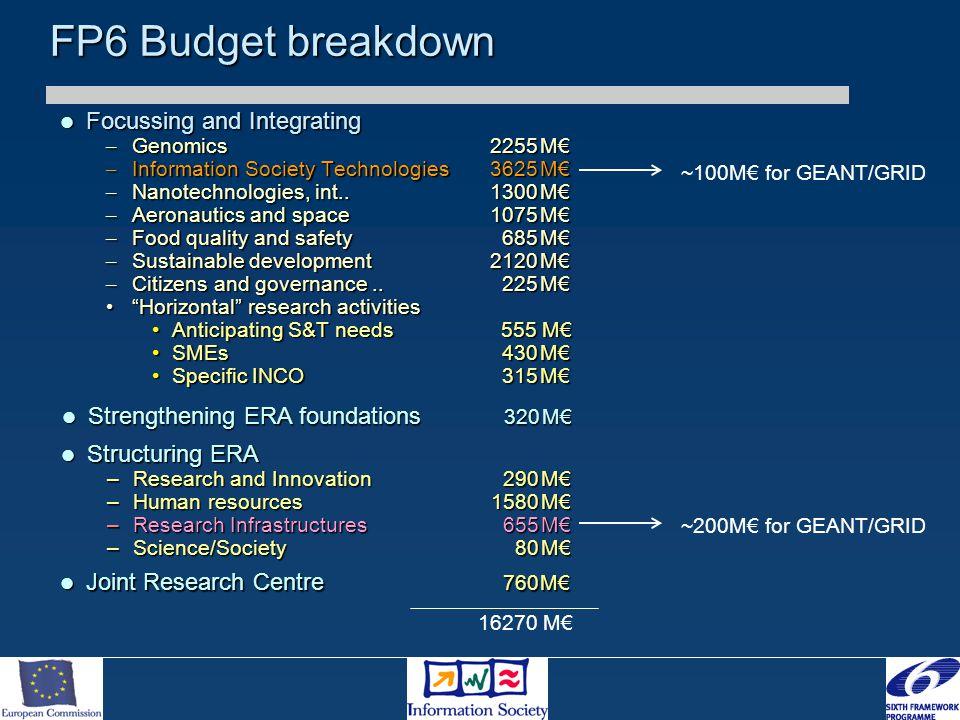 FP6 Budget breakdown Focussing and Integrating Focussing and Integrating – Genomics 2255M€ – Information Society Technologies3625M€ – Nanotechnologies