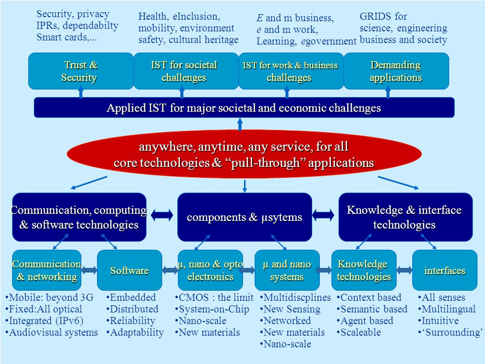 """anywhere, anytime, any service, for all core technologies & """"pull-through"""" applications components & µsytems Knowledge & interface technologies Commun"""