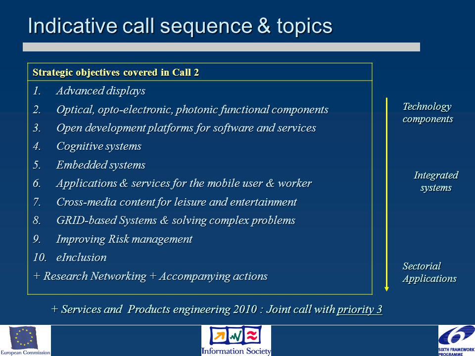 Strategic objectives covered in Call 2 1.Advanced displays 2.Optical, opto-electronic, photonic functional components 3.Open development platforms for software and services 4.Cognitive systems 5.Embedded systems 6.Applications & services for the mobile user & worker 7.Cross-media content for leisure and entertainment 8.GRID-based Systems & solving complex problems 9.Improving Risk management 10.eInclusion + Research Networking + Accompanying actions Indicative call sequence & topics SectorialApplications Technology components Integrated systems + Services and Products engineering 2010 : Joint call with priority 3