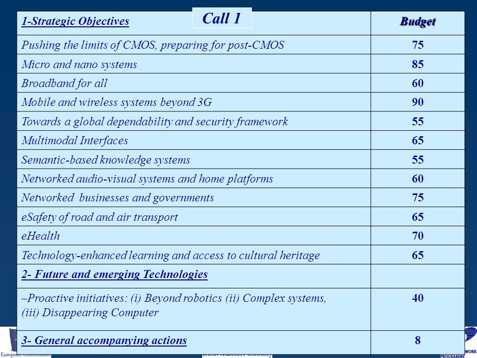 1-Strategic ObjectivesBudget Pushing the limits of CMOS, preparing for post-CMOS75 Micro and nano systems85 Broadband for all60 Mobile and wireless sy