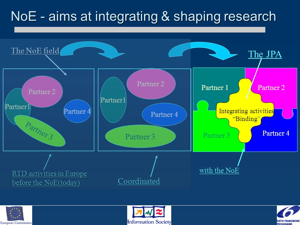 Partner1 Partner 2 Partner 3 Partner 4 RTD activities in Europe before the NoE(today) Partner1 Partner 2 Partner 3 Partner 4 Coordinated The NoE field