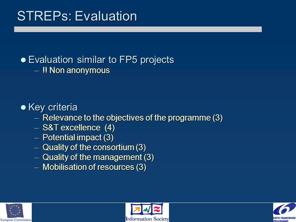 STREPs: Evaluation Evaluation similar to FP5 projects Evaluation similar to FP5 projects – !! Non anonymous Key criteria Key criteria – Relevance to t