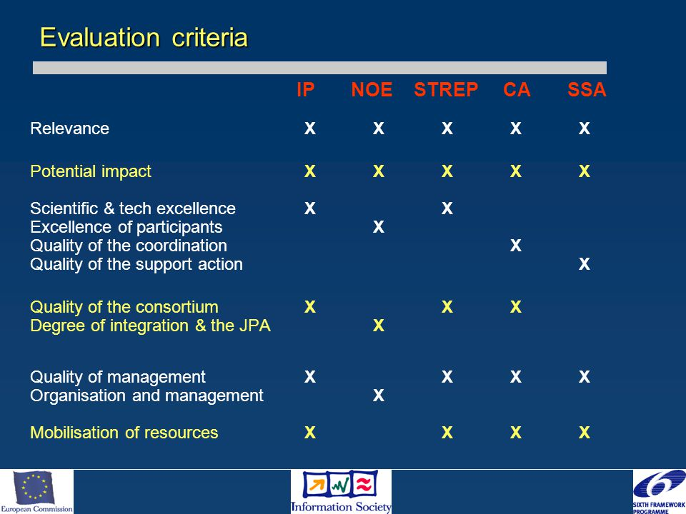 IP NOE STREP CA SSA RelevanceXXXXX Potential impactXXXXX Scientific & tech excellenceXX Excellence of participantsX Quality of the coordinationX Quality of the support actionX Quality of the consortiumXXX Degree of integration & the JPAX Quality of managementXXXX Organisation and managementX Mobilisation of resourcesXXXX Evaluation criteria