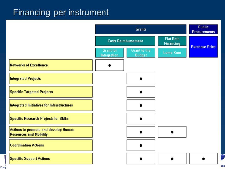 Financing per instrument