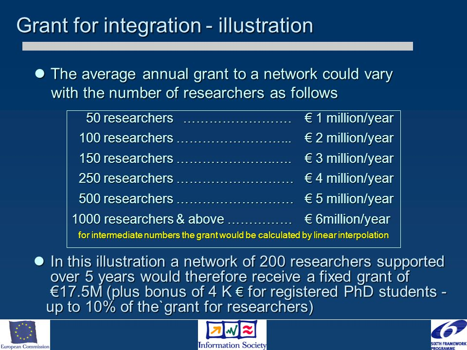 Grant for integration - illustration In this illustration a network of 200 researchers supported over 5 years would therefore receive a fixed grant of