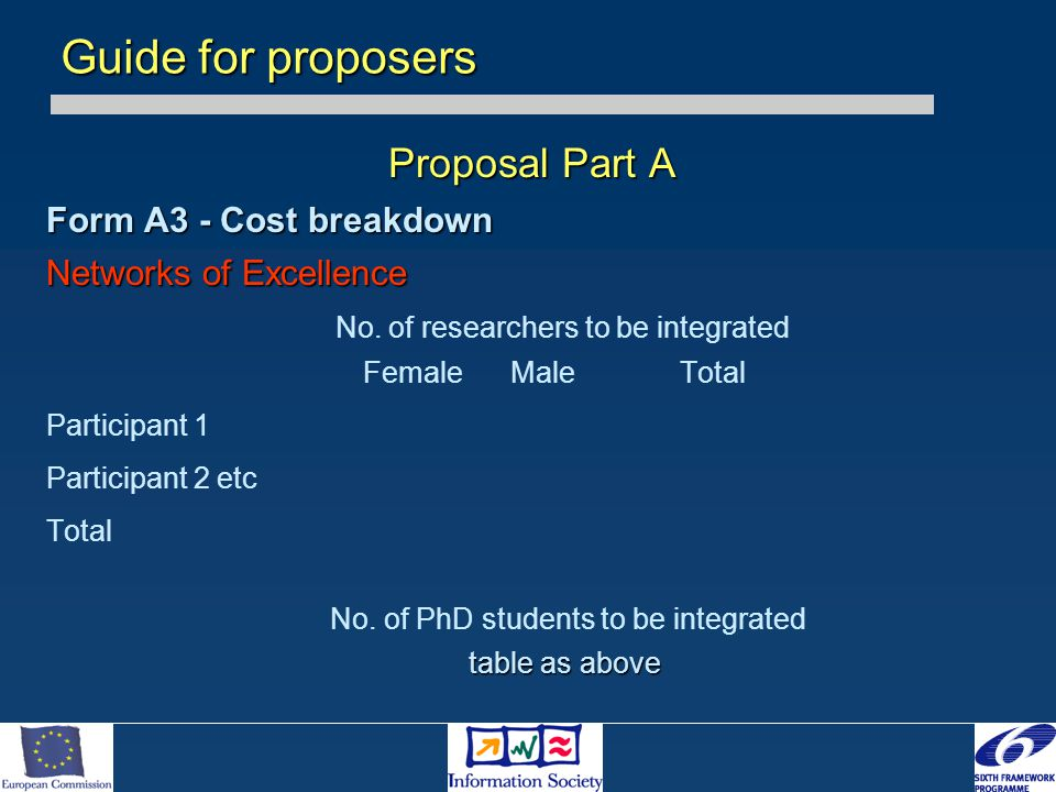 Proposal Part A Form A3 - Cost breakdown Networks of Excellence No. of researchers to be integrated Female MaleTotal Participant 1 Participant 2 etc T