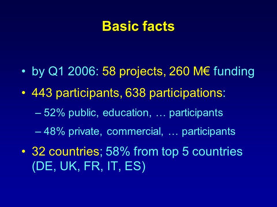 D-cinemaCross-MediaGames 2M€ 3M€ 7M€ 9M€ NoEIPSTPCASA Metadata & Semantics Mesh Call 1 Call 2 Call 4 5M€ Acemedia Inscape Aim@Shape Alvis M-Pipe Holonics IperG MUSCLE Axmedis Live IPRacine Peng Polymnia RevealThis Content4All DirectInfo Salero Simac Boemie MediaCampaign K-Space Caretaker X-Media VIKEF 26.1M€ I-TV3DContent analysisNetworked AVHome Platforms Coherent Semantic hifi mCDN Arena Avista