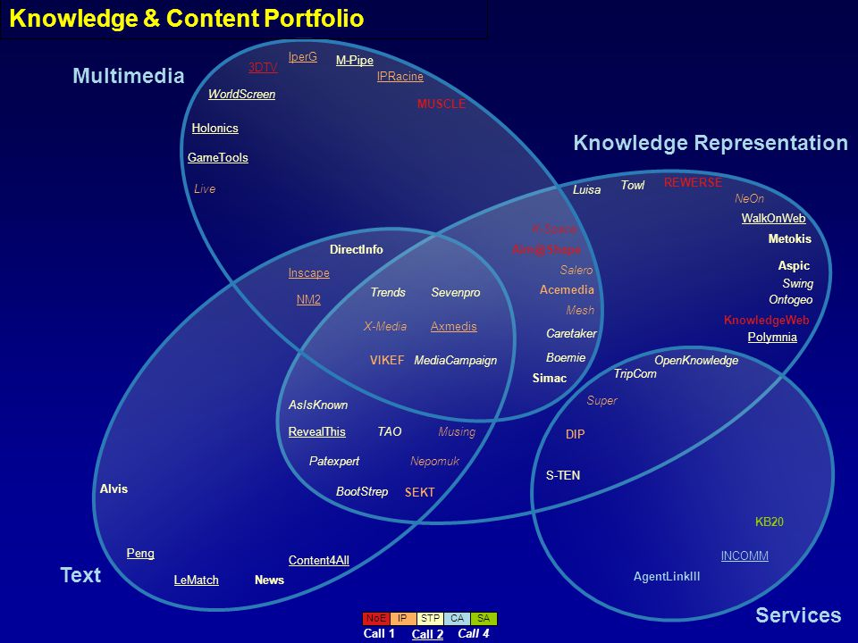 Intelligent content mgmt: Acemedia Integrated Project, 48M semantic multimedia analysis, semantic indexing/search, mpeg-7 descriptors, automated content collection, device adaptation, personalization, scalable video coding, content/metadata/intelligence layers